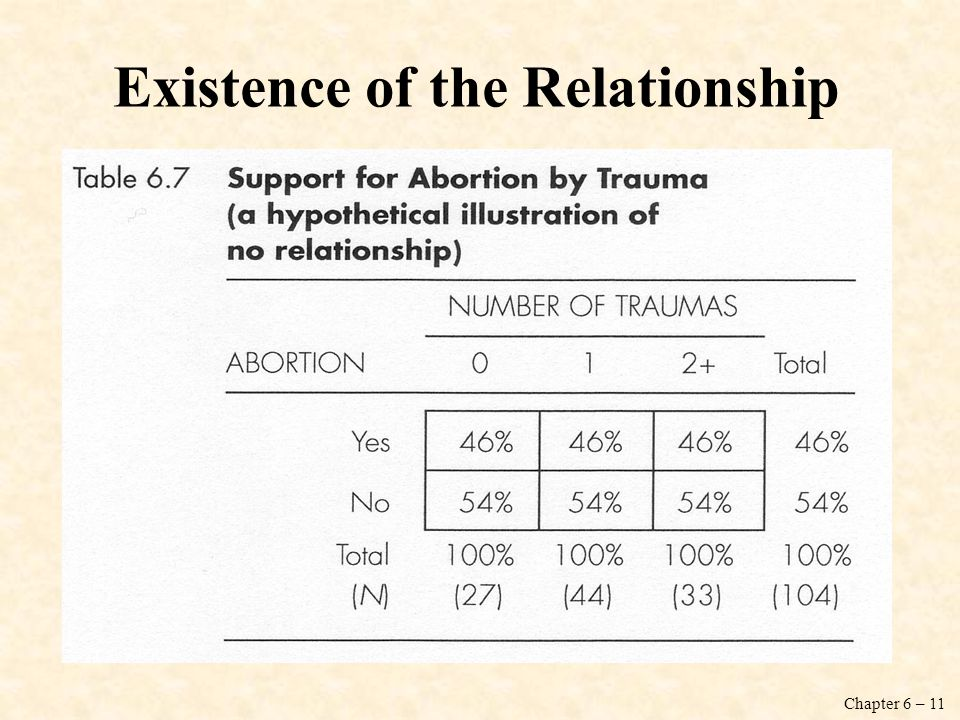 Existence of the Relationship