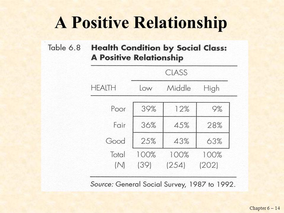 A Positive Relationship