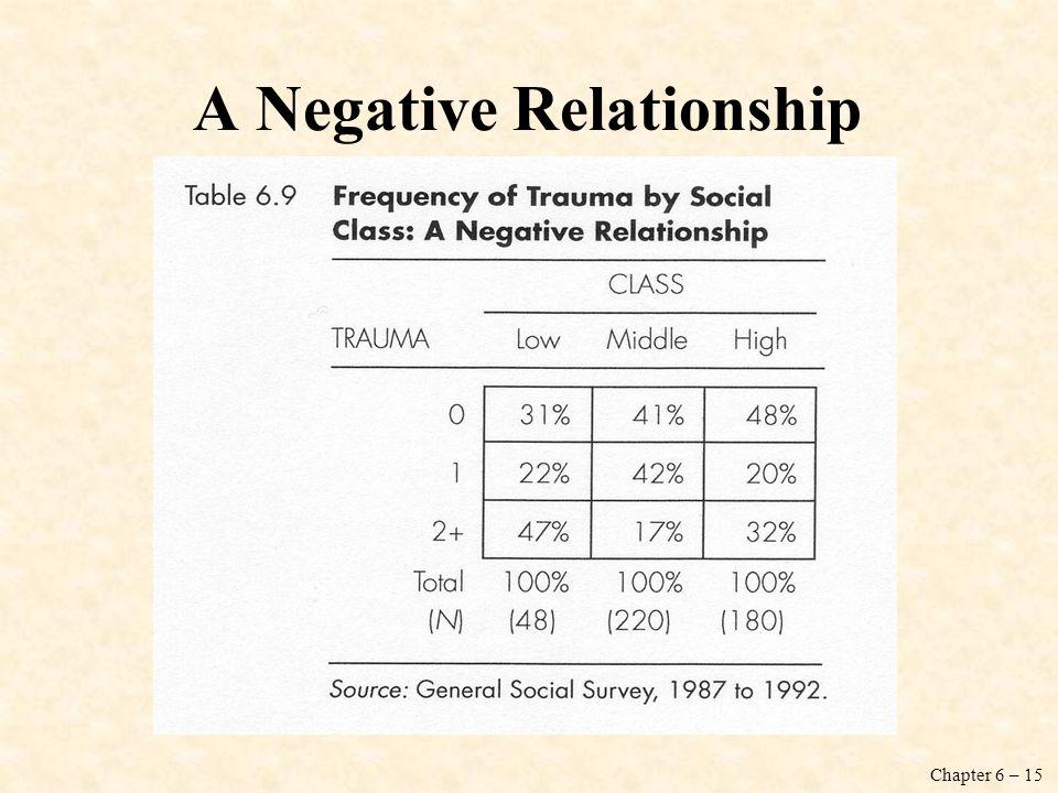A Negative Relationship
