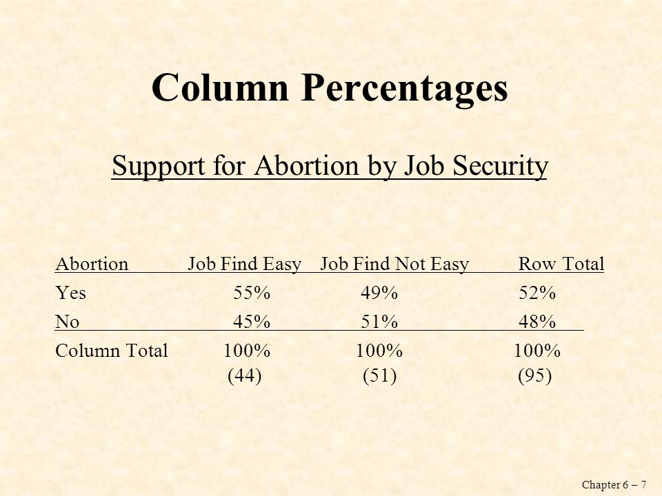 Support for Abortion by Job Security