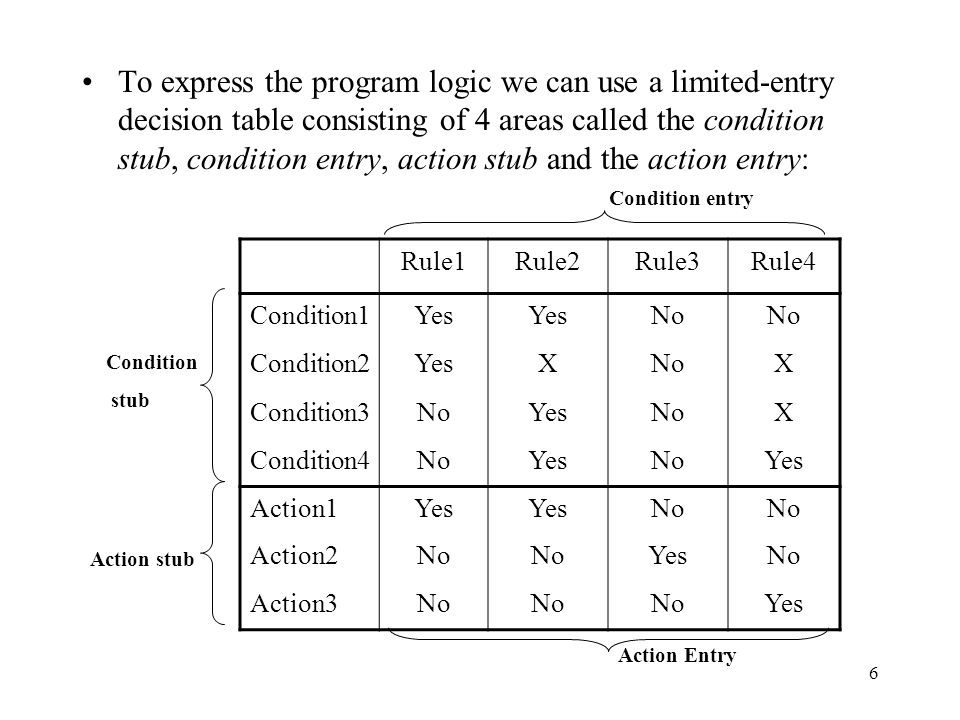 To express the program logic we can use a limited-entry decision table consisting of 4 areas called the condition stub, condition entry, action stub and the action entry: