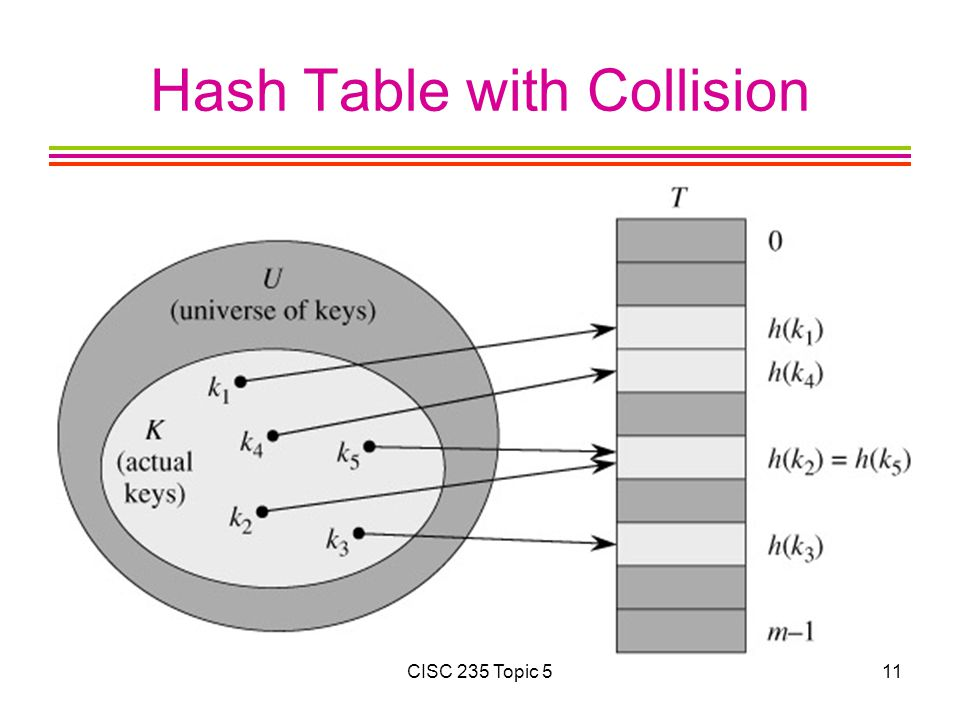 Hash Table with Collision