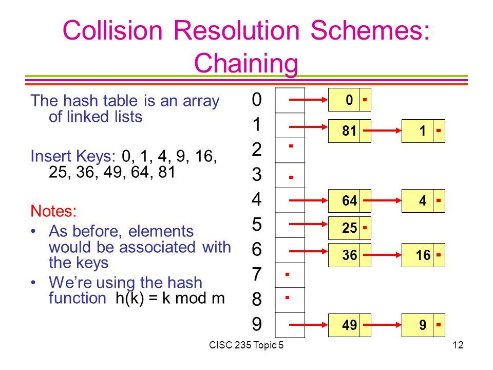 Collision Resolution Schemes: Chaining