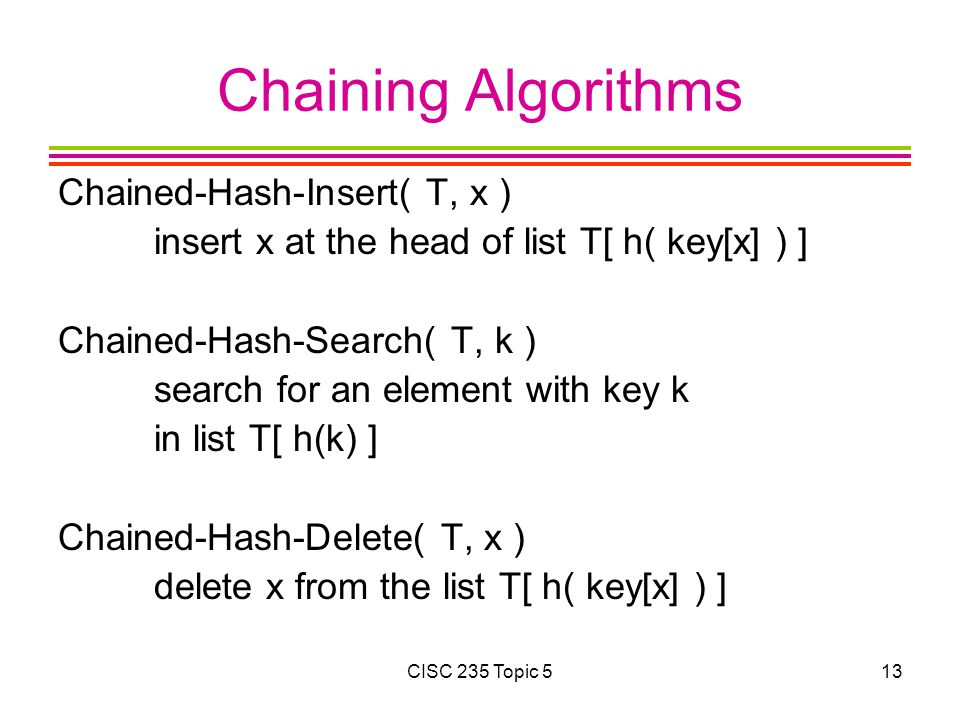 Chaining Algorithms Chained-Hash-Insert( T, x )