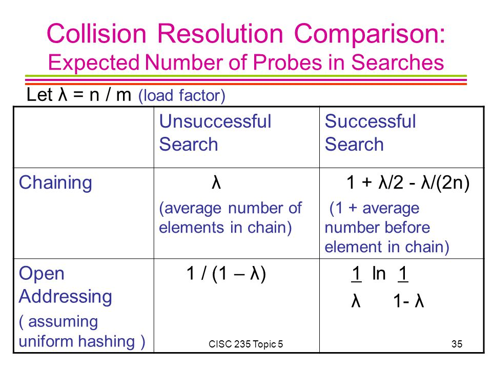 Collision Resolution Comparison: Expected Number of Probes in Searches