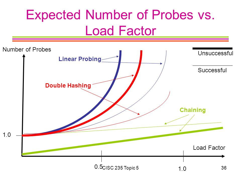 Expected Number of Probes vs. Load Factor