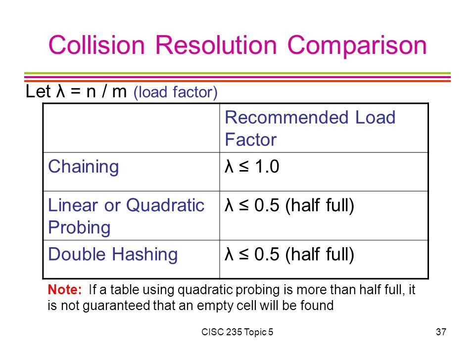 Collision Resolution Comparison