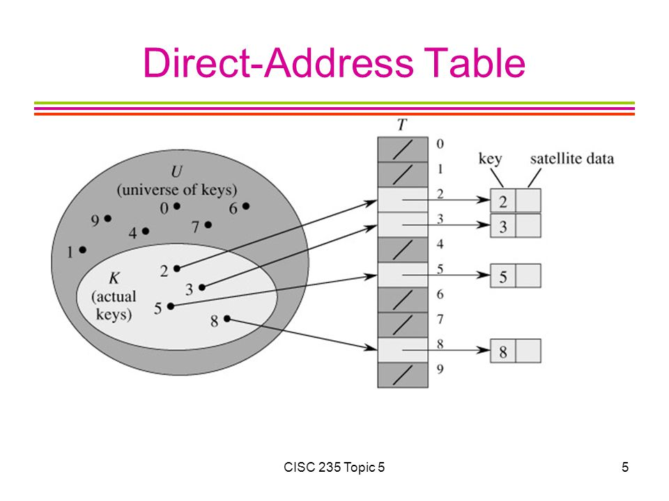 Direct-Address Table CISC 235 Topic 5