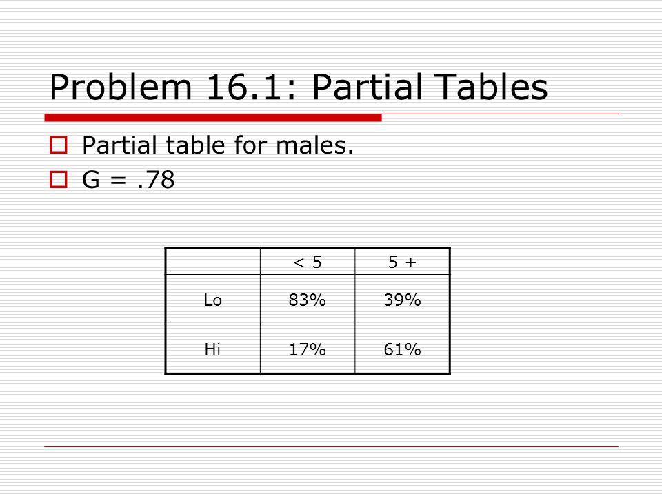 Problem 16.1: Partial Tables