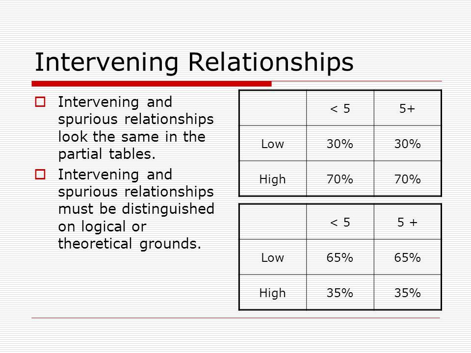 Intervening Relationships