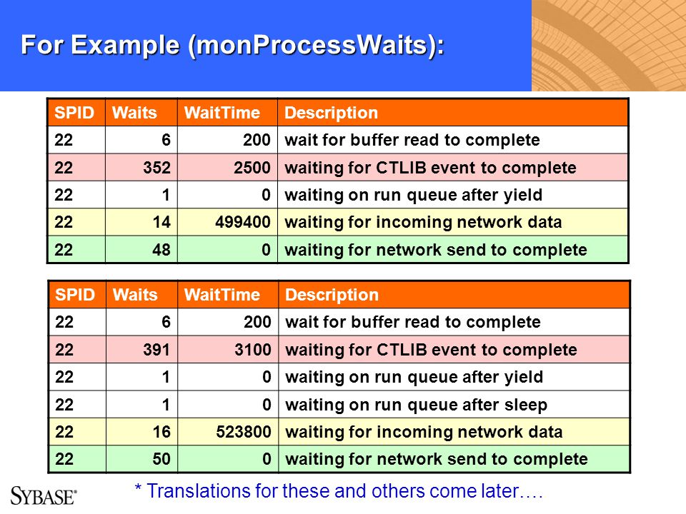For Example (monProcessWaits):
