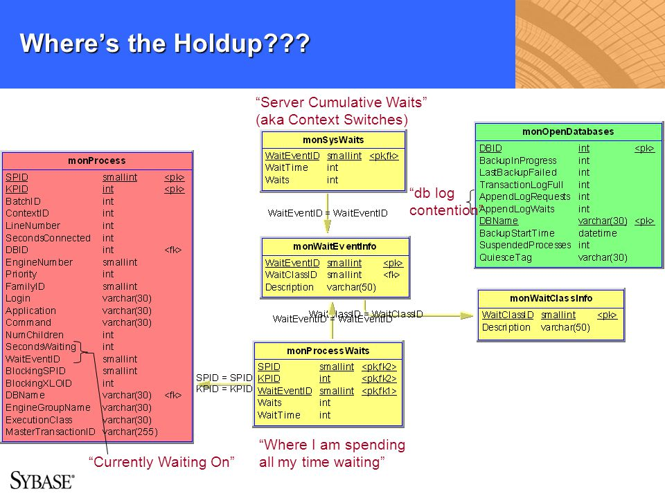 Where's the Holdup Server Cumulative Waits (aka Context Switches)