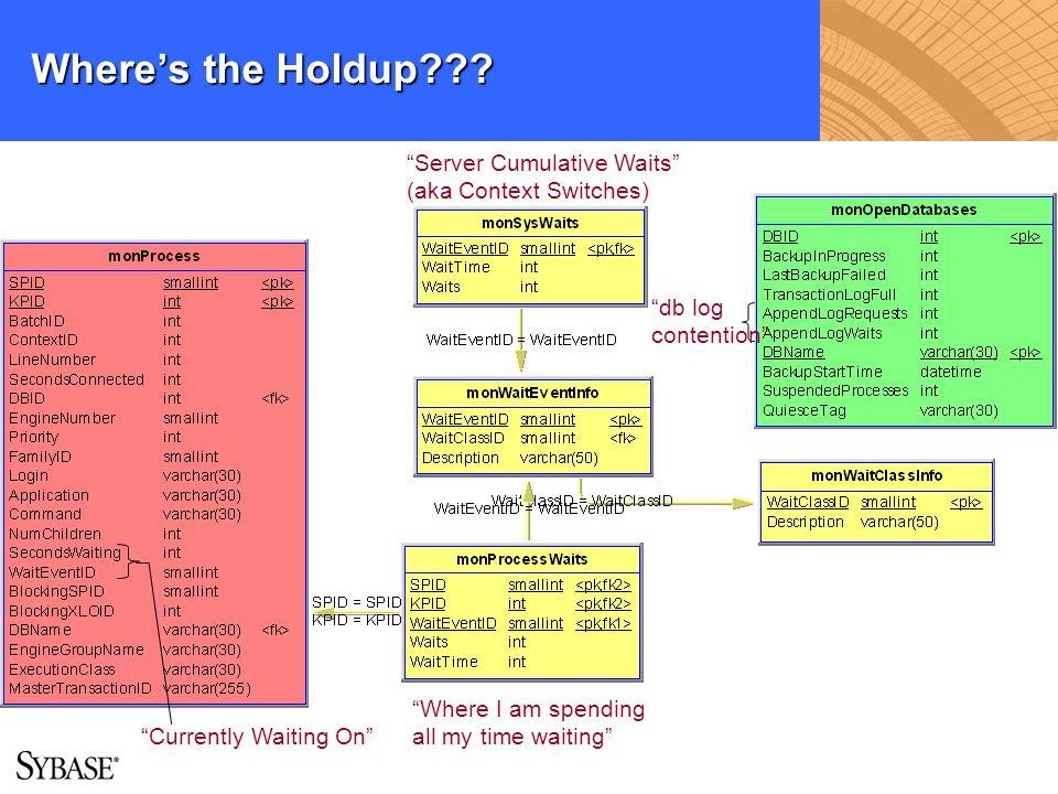 Where's the Holdup Server Cumulative Waits (aka Context Switches)