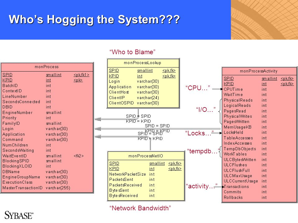 Who's Hogging the System
