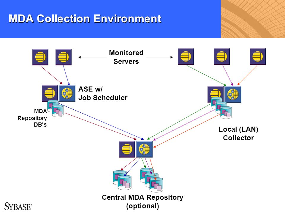 MDA Collection Environment