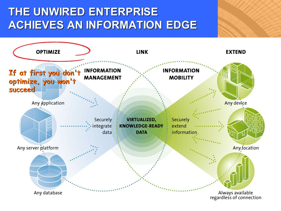THE UNWIRED ENTERPRISE ACHIEVES AN INFORMATION EDGE