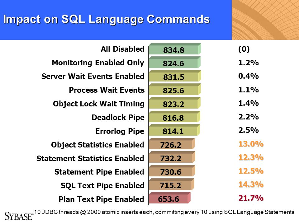 Impact on SQL Language Commands