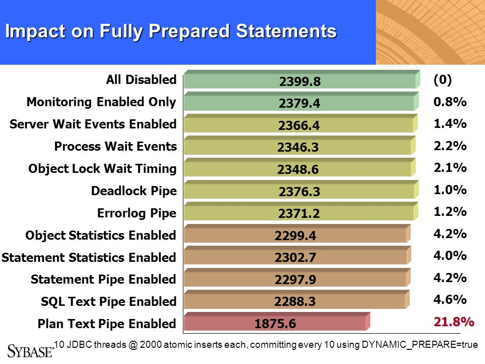Impact on Fully Prepared Statements