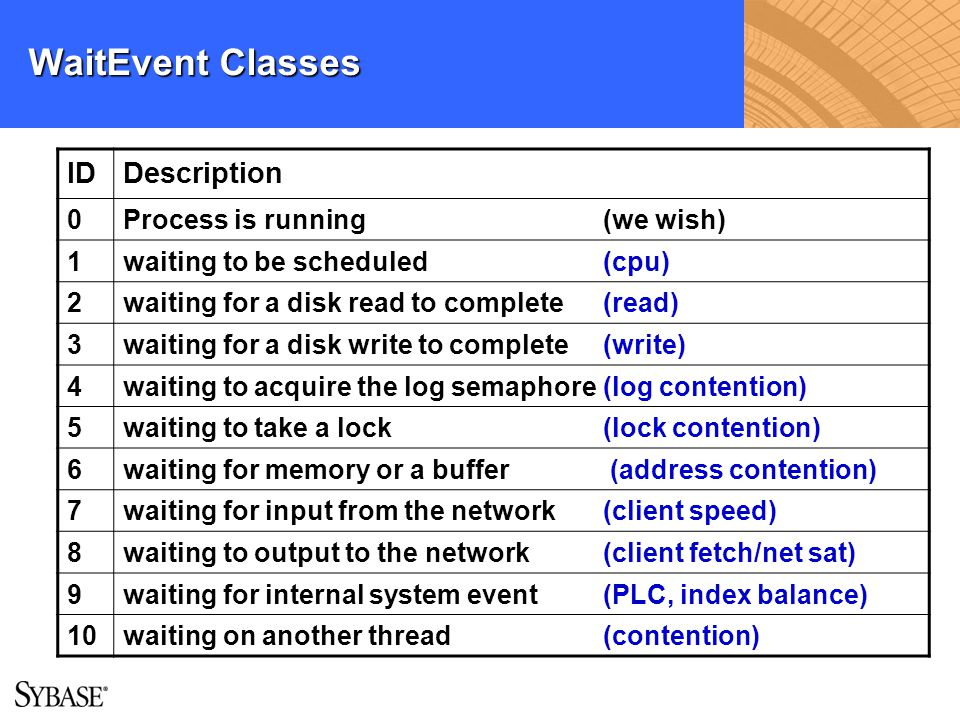 WaitEvent Classes ID Description Process is running (we wish) 1