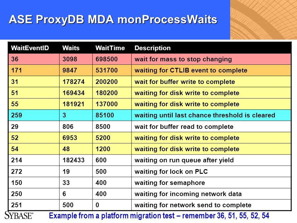 ASE ProxyDB MDA monProcessWaits