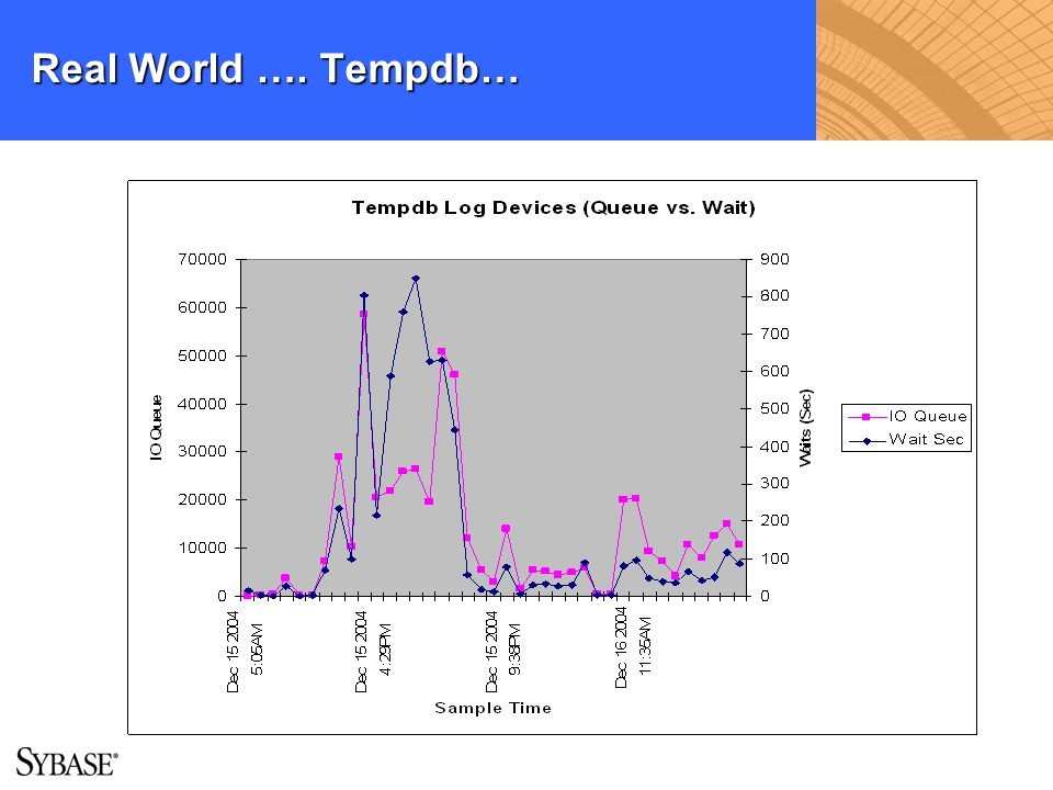 Real World …. Tempdb…