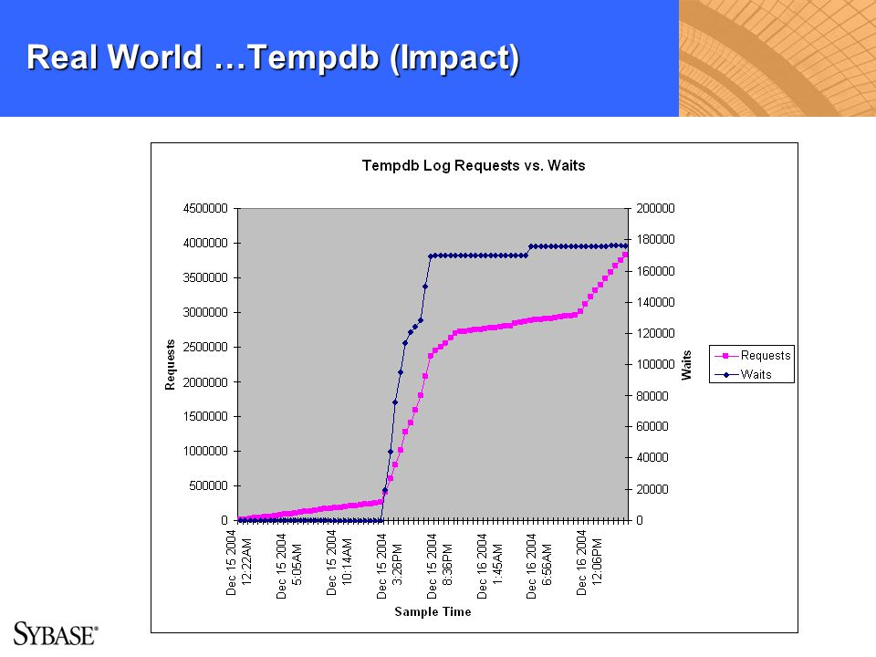 Real World …Tempdb (Impact)