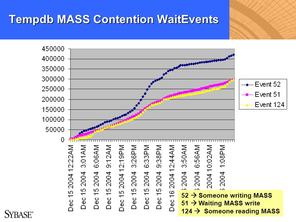 Tempdb MASS Contention WaitEvents