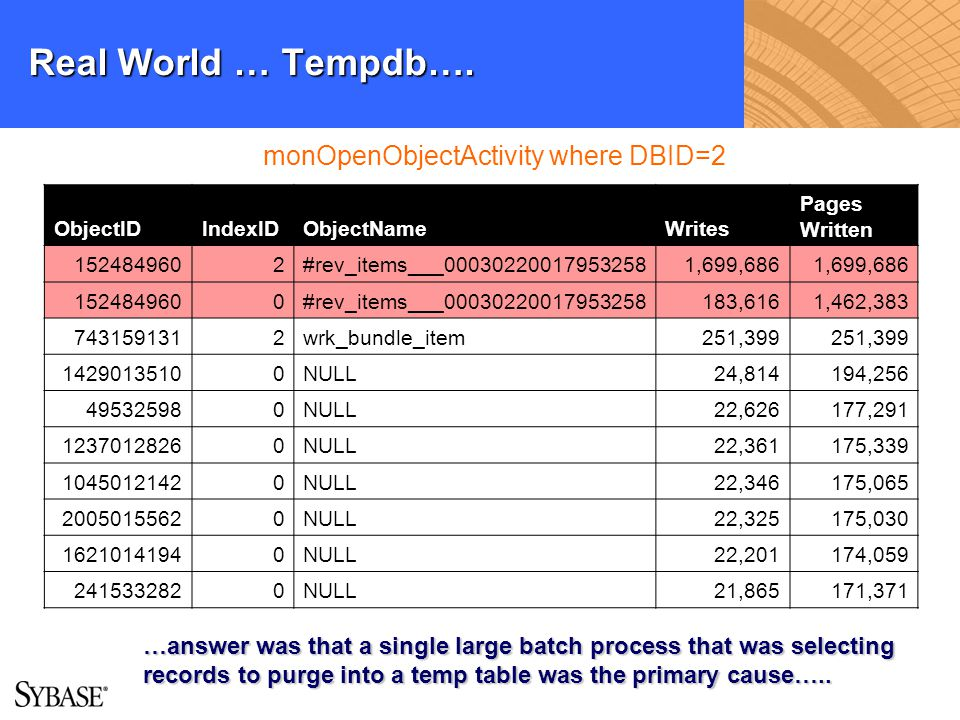 Real World … Tempdb…. monOpenObjectActivity where DBID=2