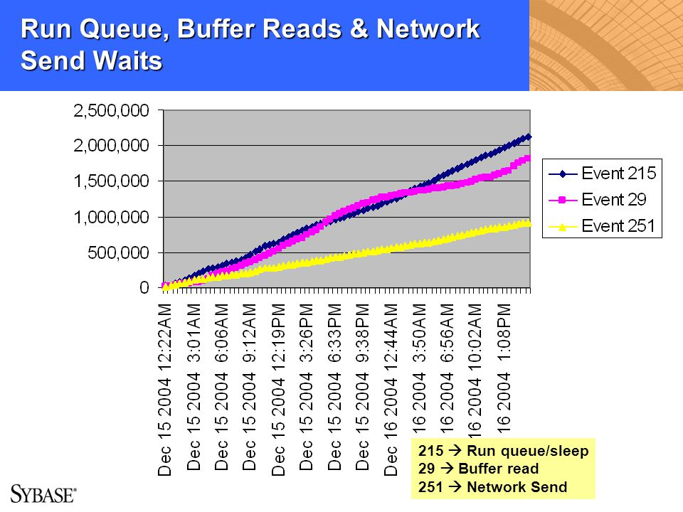 Run Queue, Buffer Reads & Network Send Waits