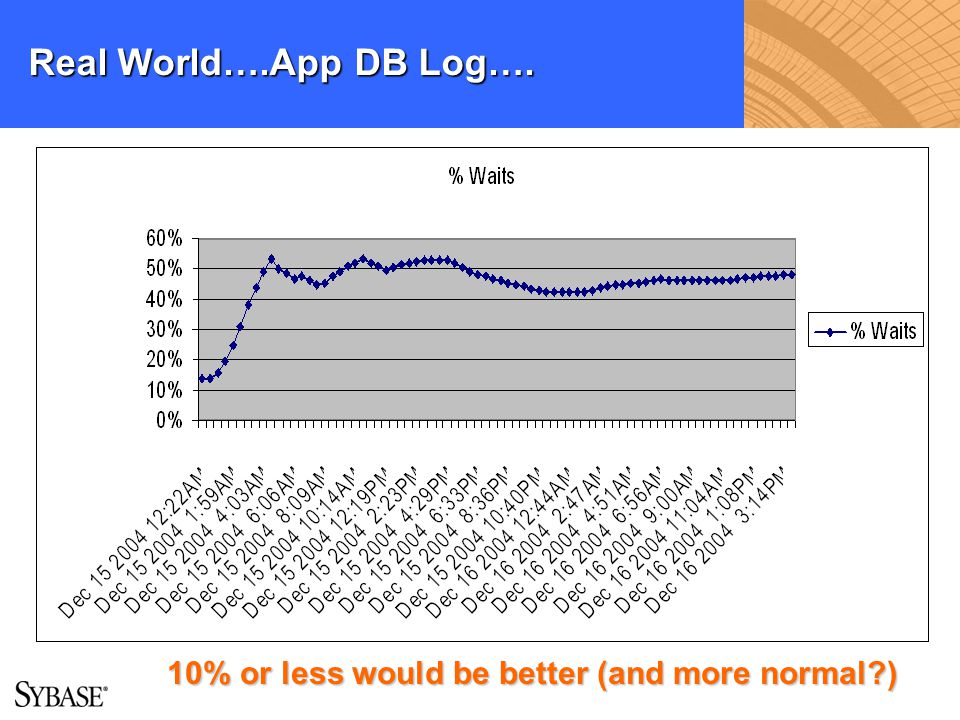 Real World….App DB Log…. 10% or less would be better (and more normal )