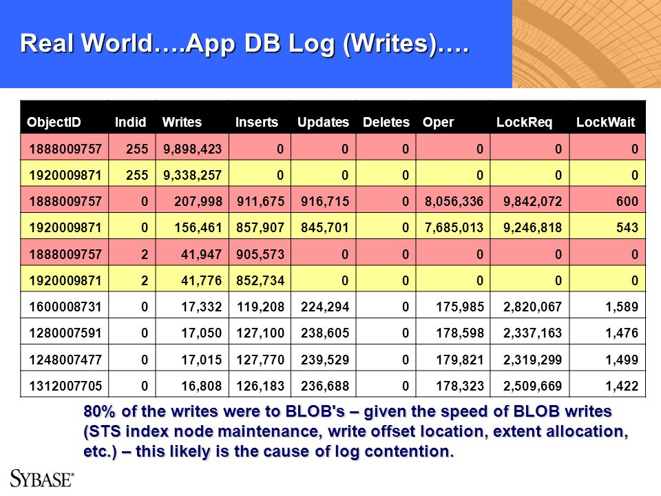 Real World….App DB Log (Writes)….