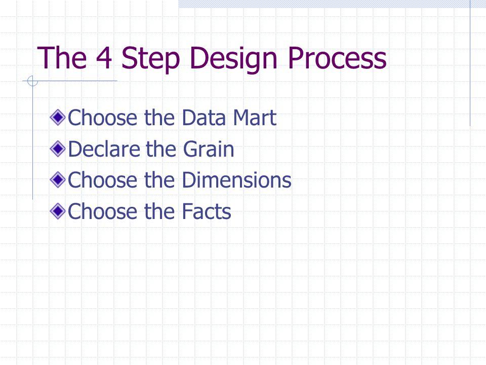 The 4 Step Design Process