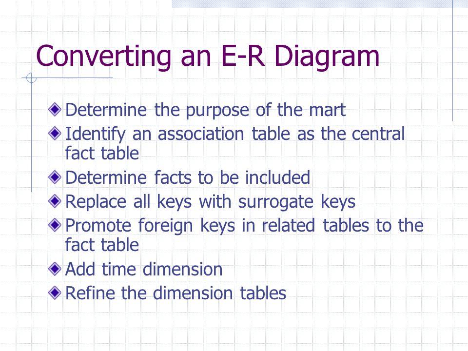 Converting an E-R Diagram