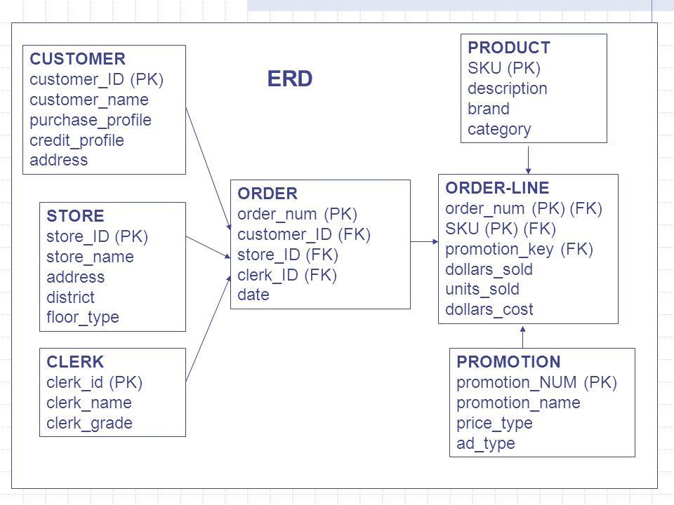ERD PRODUCT SKU (PK) description brand category CUSTOMER