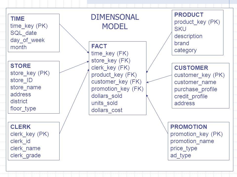 DIMENSONAL MODEL PRODUCT product_key (PK) SKU description brand