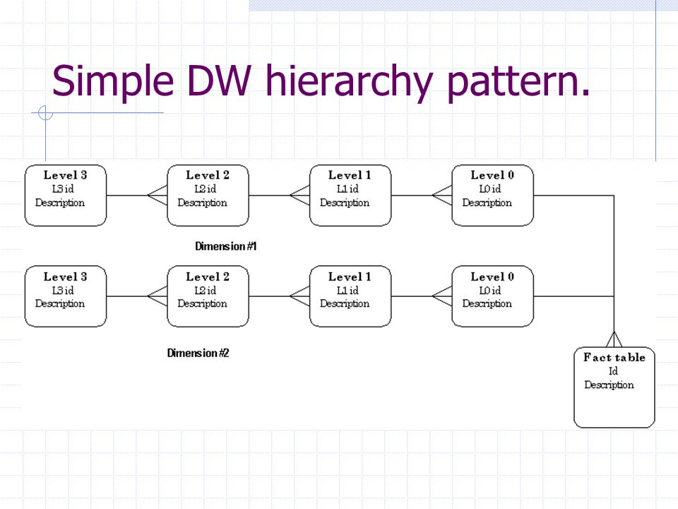 Simple DW hierarchy pattern.