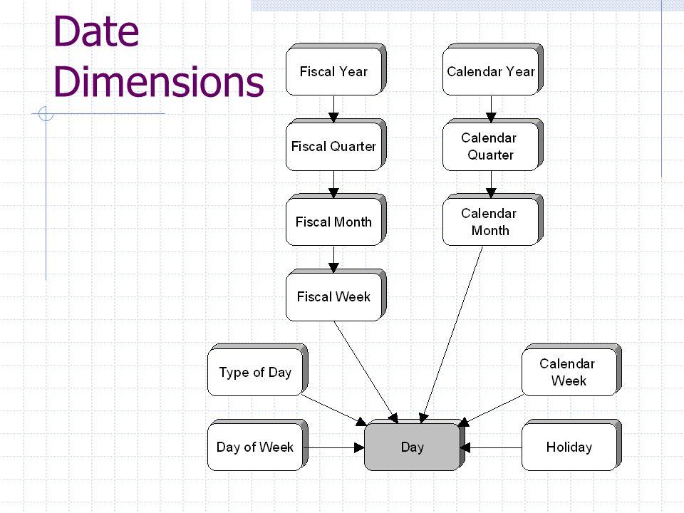 Date Dimensions