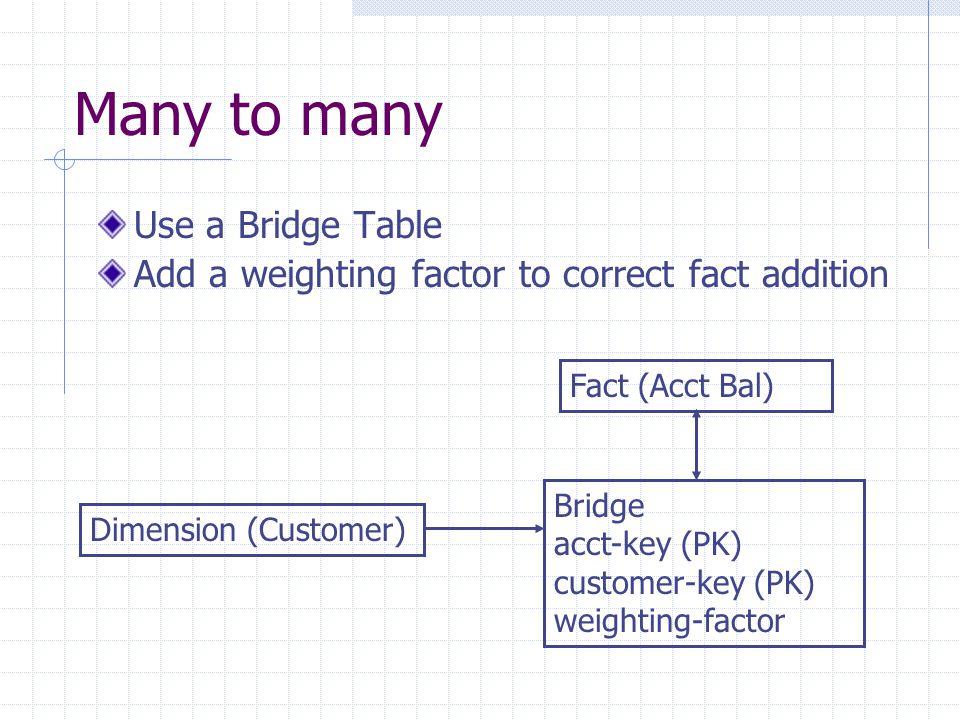 Many to many Use a Bridge Table