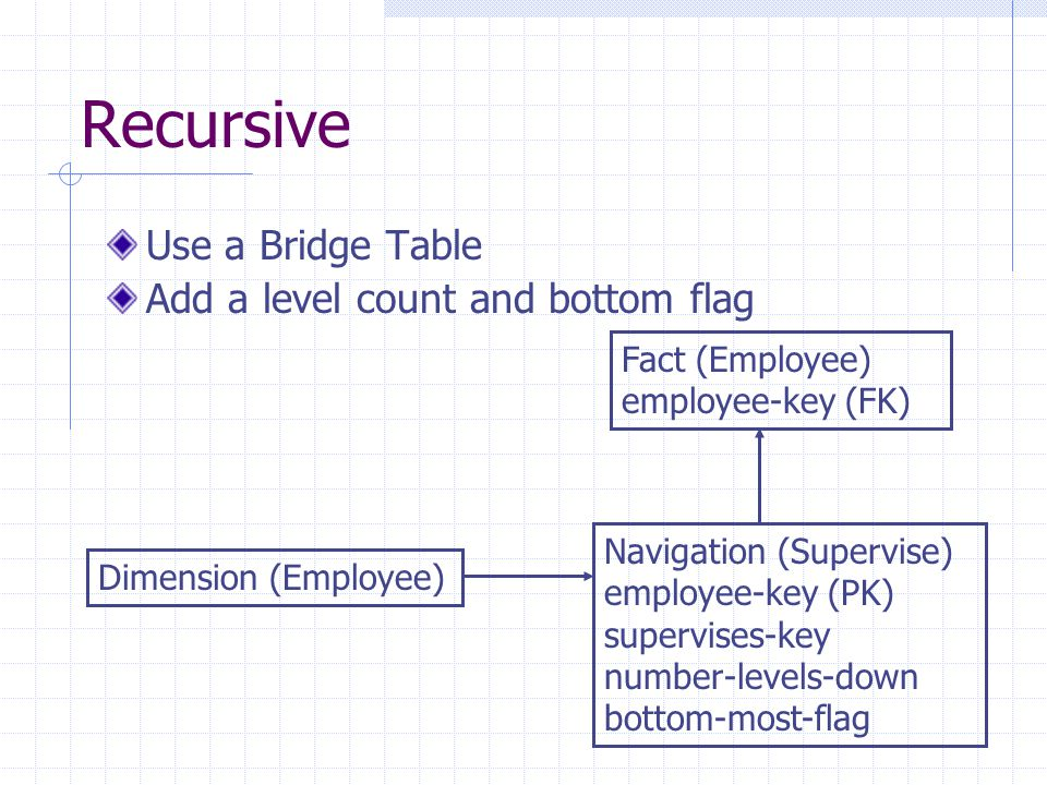 Recursive Use a Bridge Table Add a level count and bottom flag