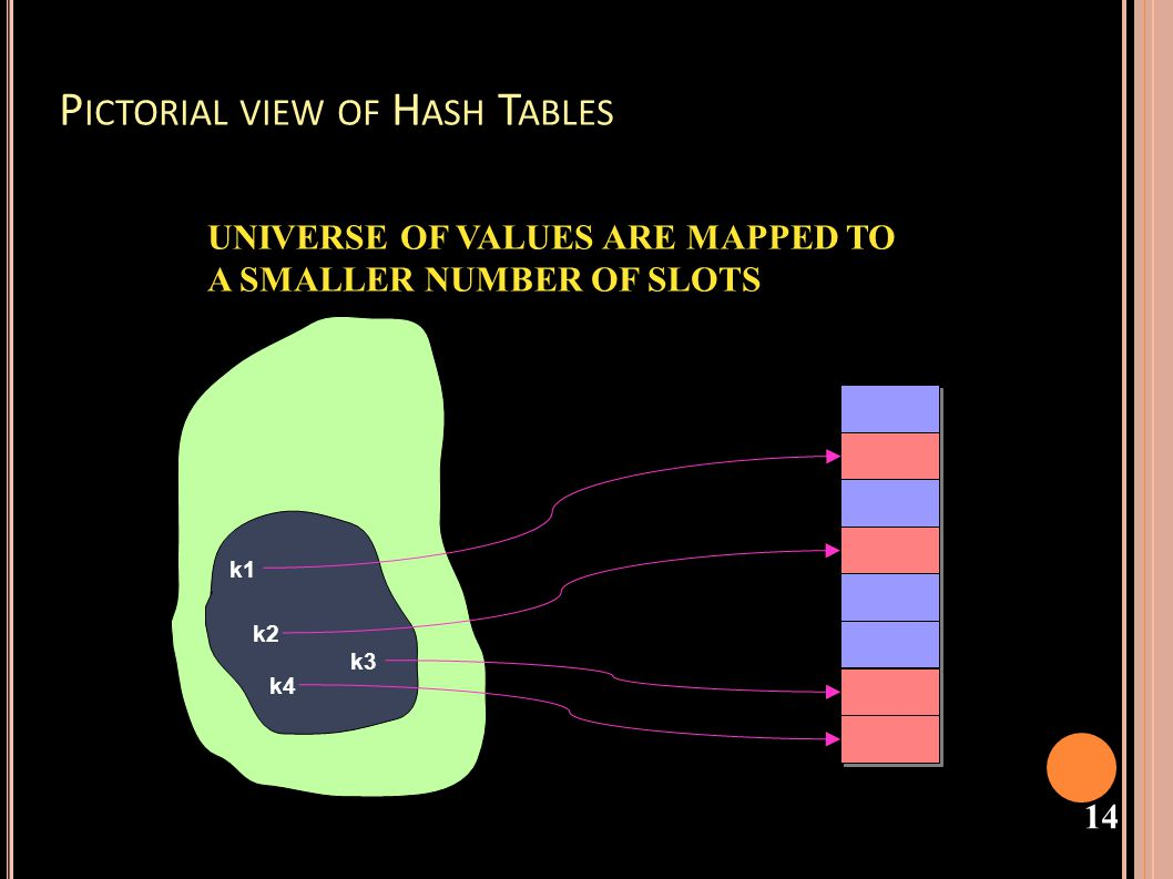 Pictorial view of Hash Tables
