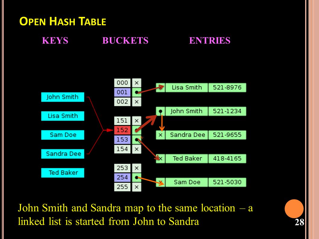 Open Hash Table KEYS BUCKETS ENTRIES.