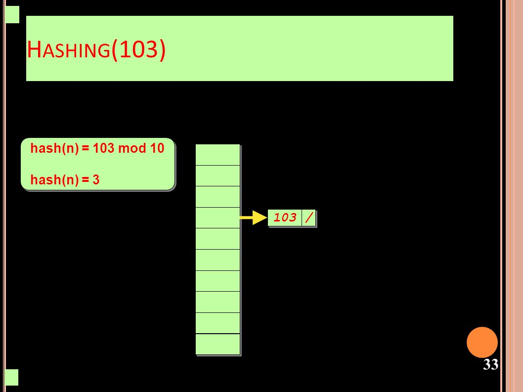 Hashing(103) hash(n) = 103 mod 10 hash(n) = 3 103 /