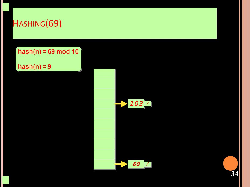 Hashing(69) hash(n) = 69 mod 10 hash(n) = 9 103 / 69 /