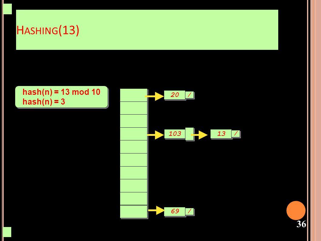 Hashing(13) hash(n) = 13 mod 10 hash(n) = 3 20 / 103 13 / 69 /