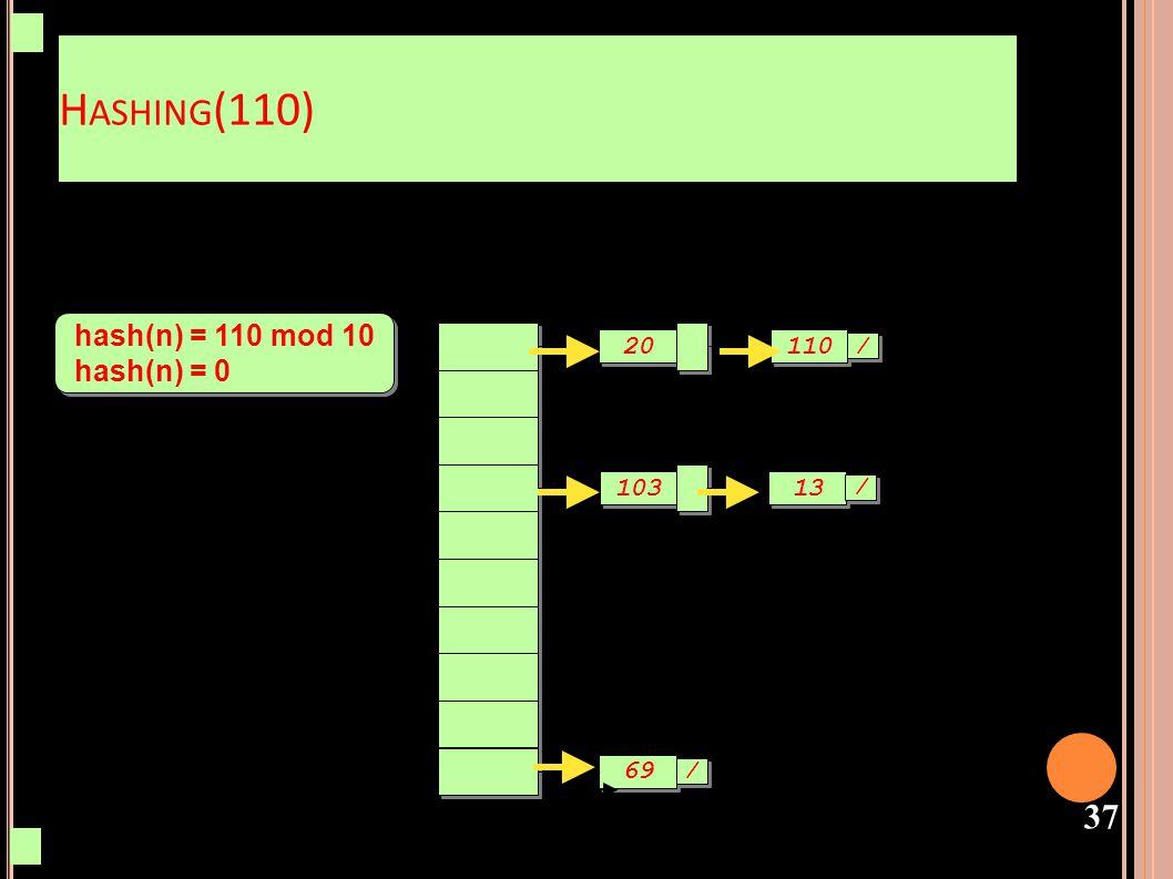 Hashing(110) hash(n) = 110 mod 10 hash(n) = 0 20 110 / 103 13 / 69 /