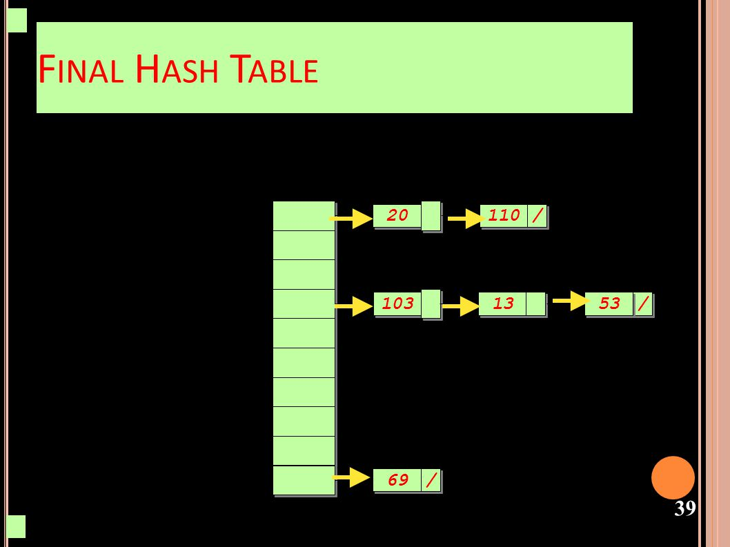 Final Hash Table 20 110 / 103 13 53 53 / 69 /