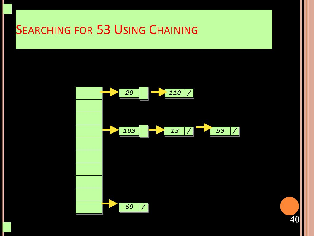 Searching for 53 Using Chaining