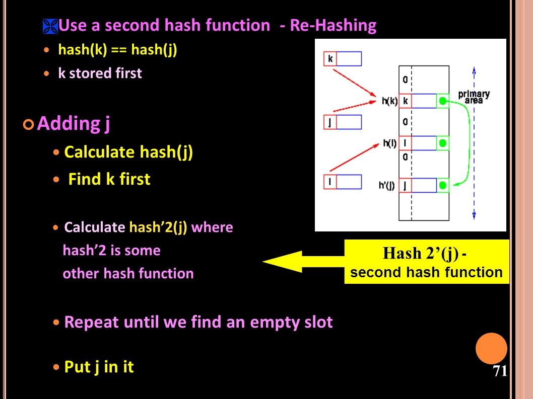 Hash 2'(j) - second hash function
