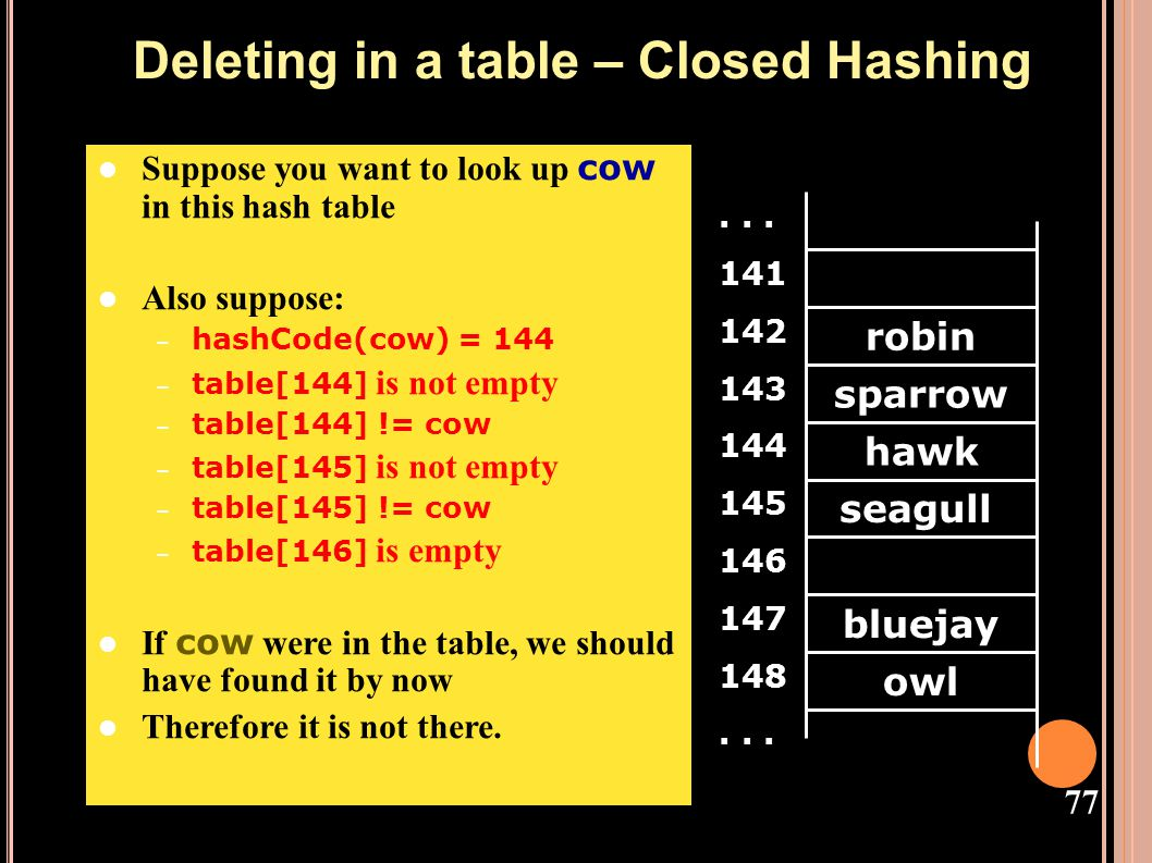 Deleting in a table – Closed Hashing