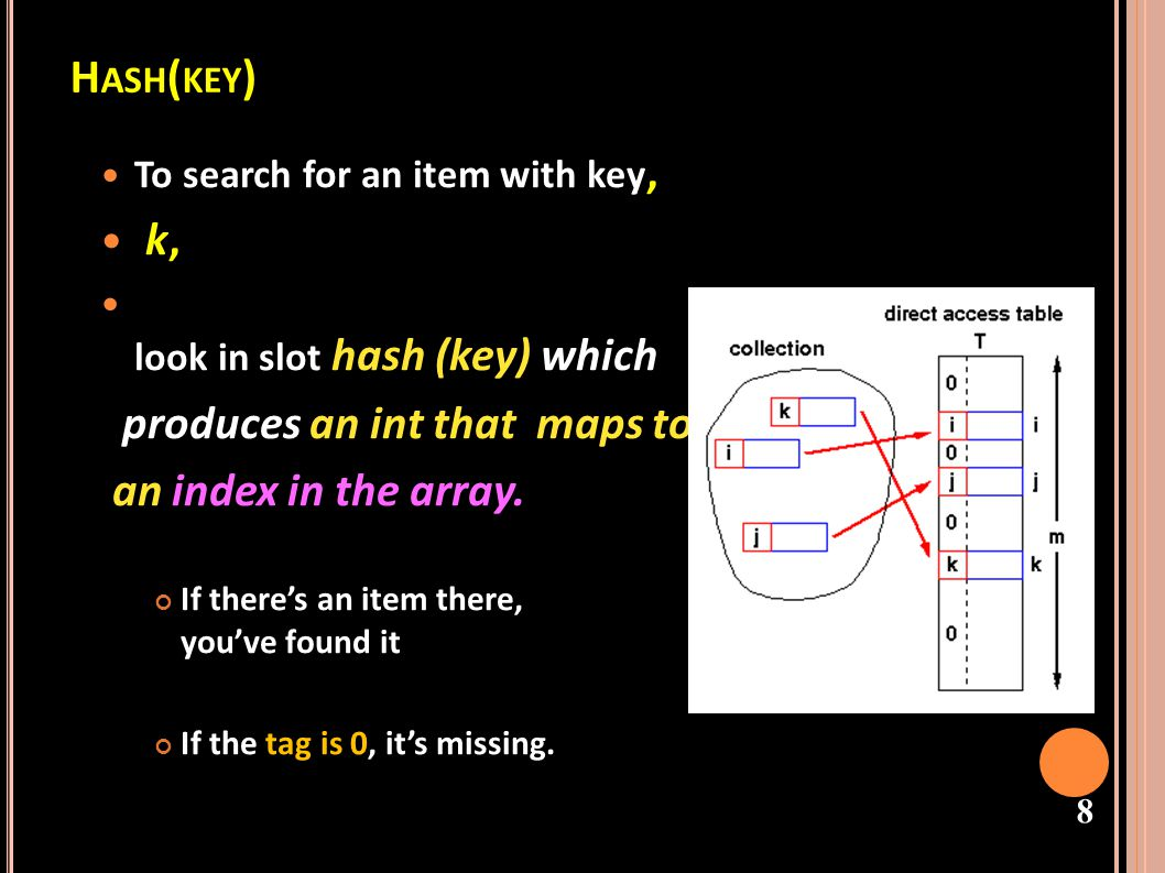 Hash(key) k, produces an int that maps to an index in the array.